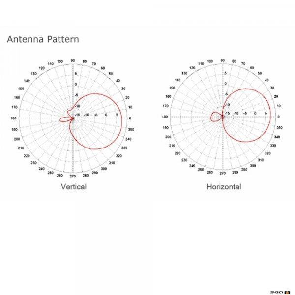 MiPro AT100a Circularly Polarized Antenna pattern